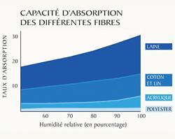 Graphique: capacité d'absorption de l'Humidité par fibres